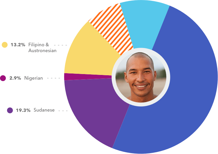 ancestry composition pie chart: Korean, East African, Japanese